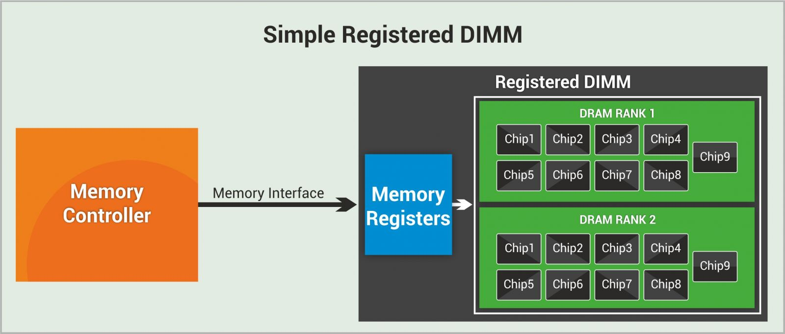 how can you register for dimm