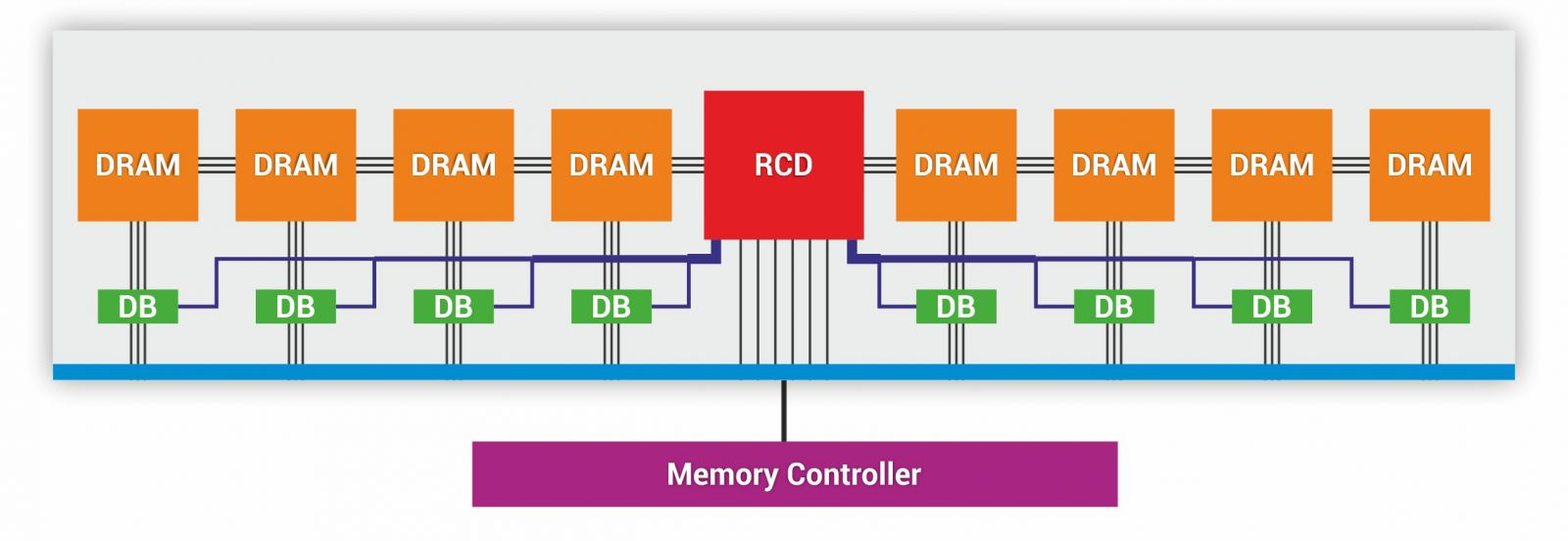 verification ip memory controller