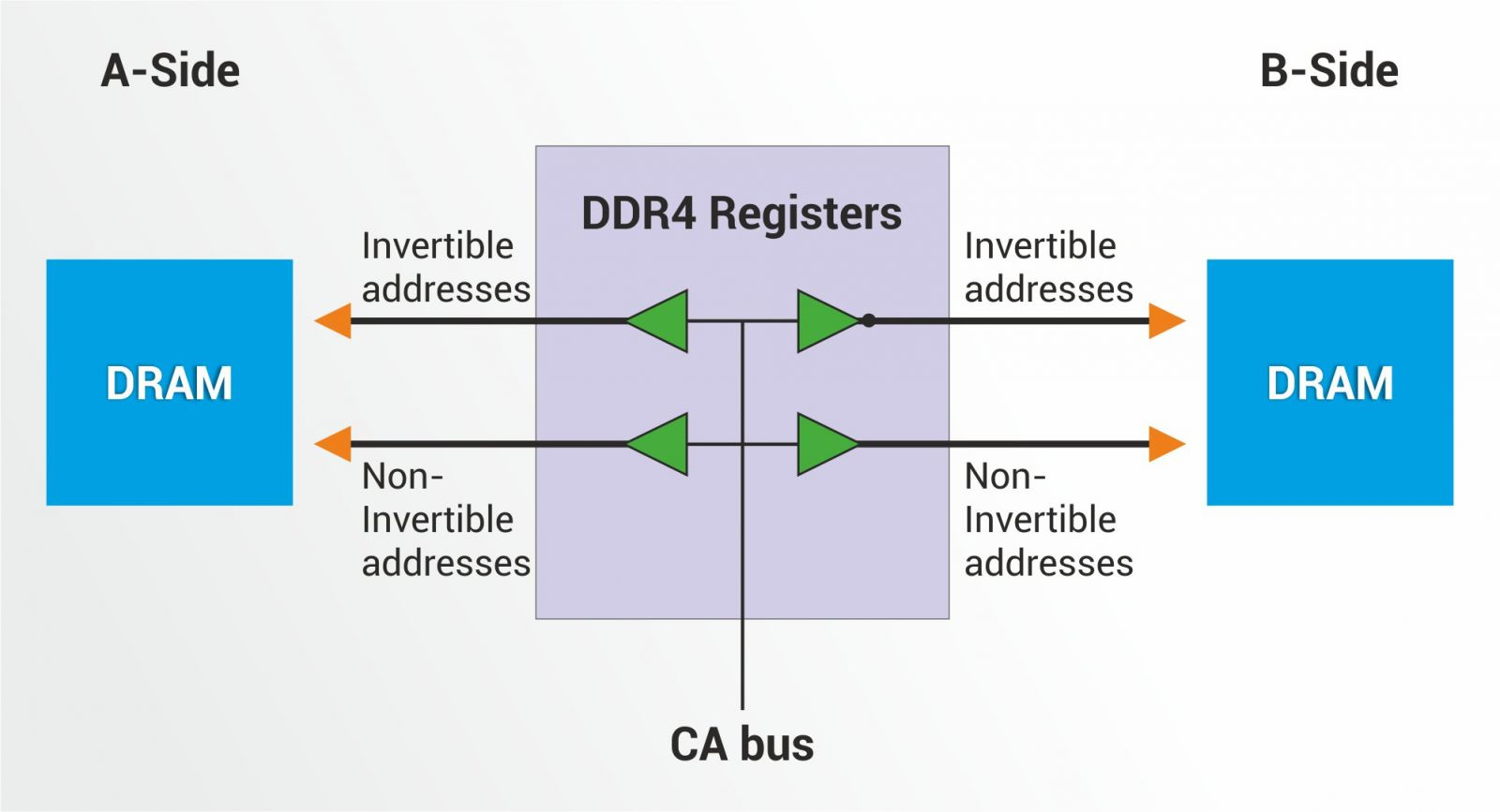 ddr 4 registers